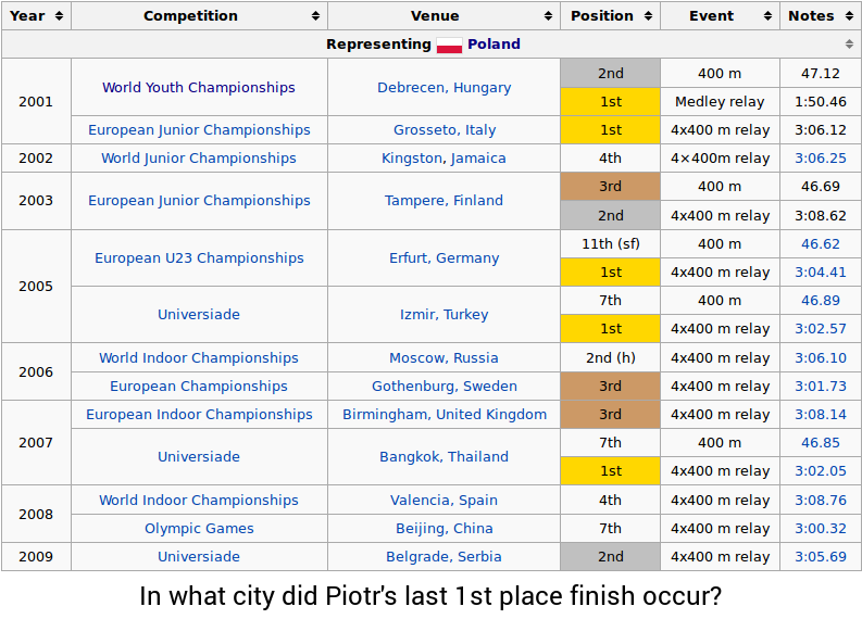 Table from https://en.wikipedia.org/wiki/Piotr_K%C4%99dzia